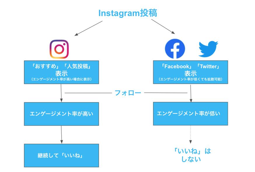Facebook,TwitterとInstagramのホームの違い