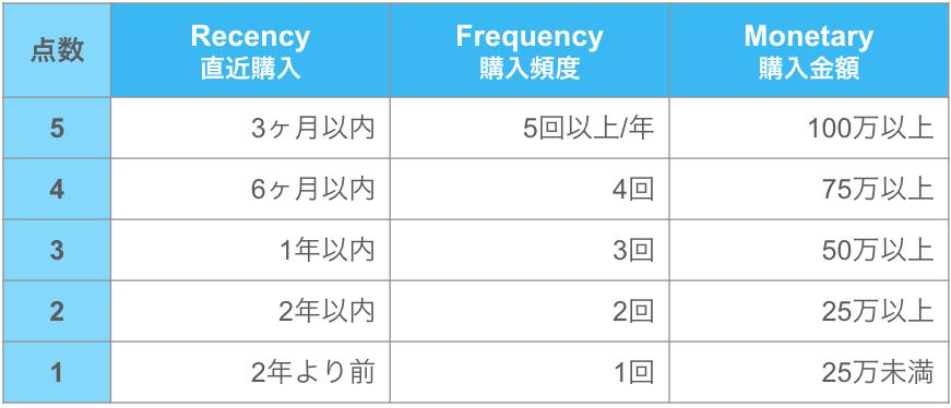 RFM分析のスコア表